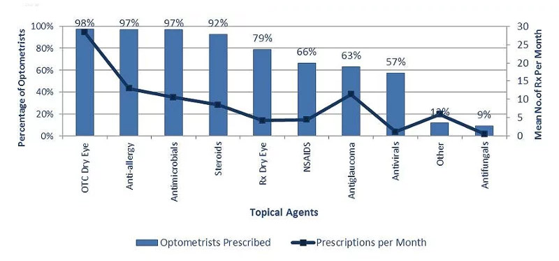 A Day in the Life of an Optometrist | ASCO: Association of